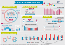 Population in Portugal